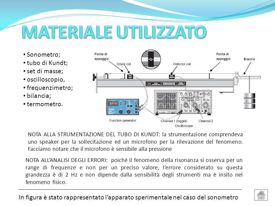 MATERIALE UTILIZZATO Sonometro; tubo di Kundt; set di masse;