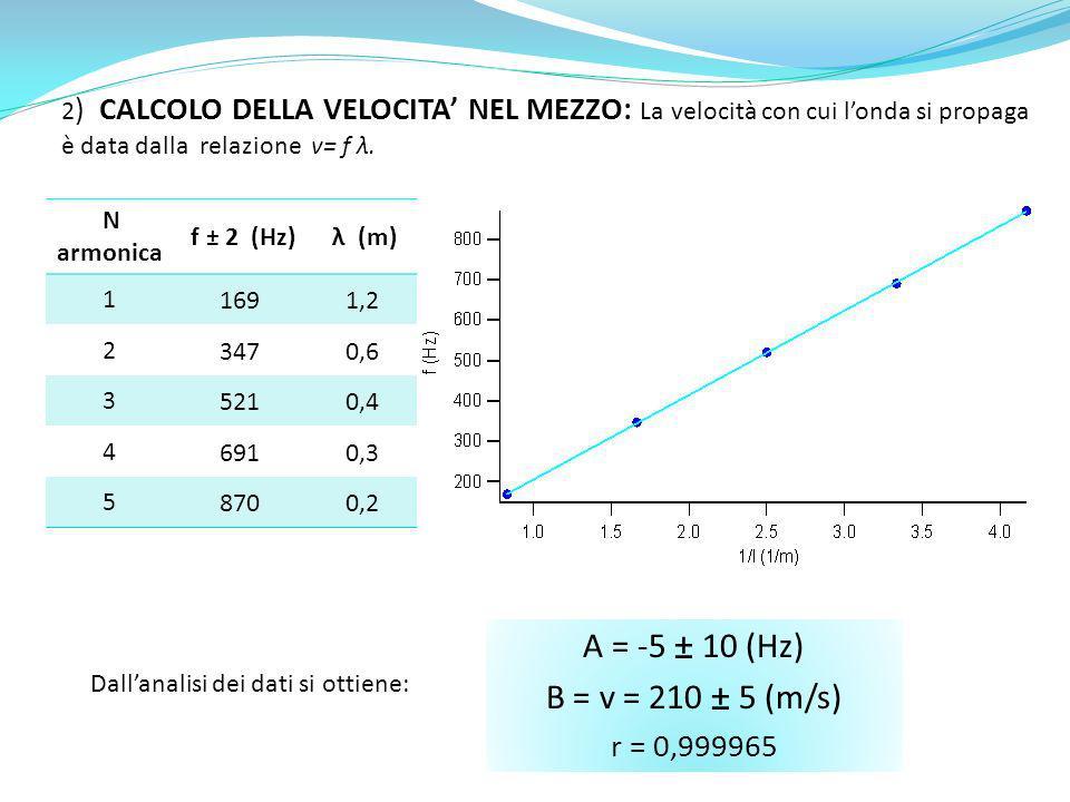 A = -5 ± 10 (Hz) B = v = 210 ± 5 (m/s) r = 0,999965