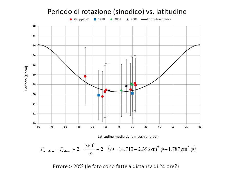 Periodo di rotazione (sinodico) vs. latitudine