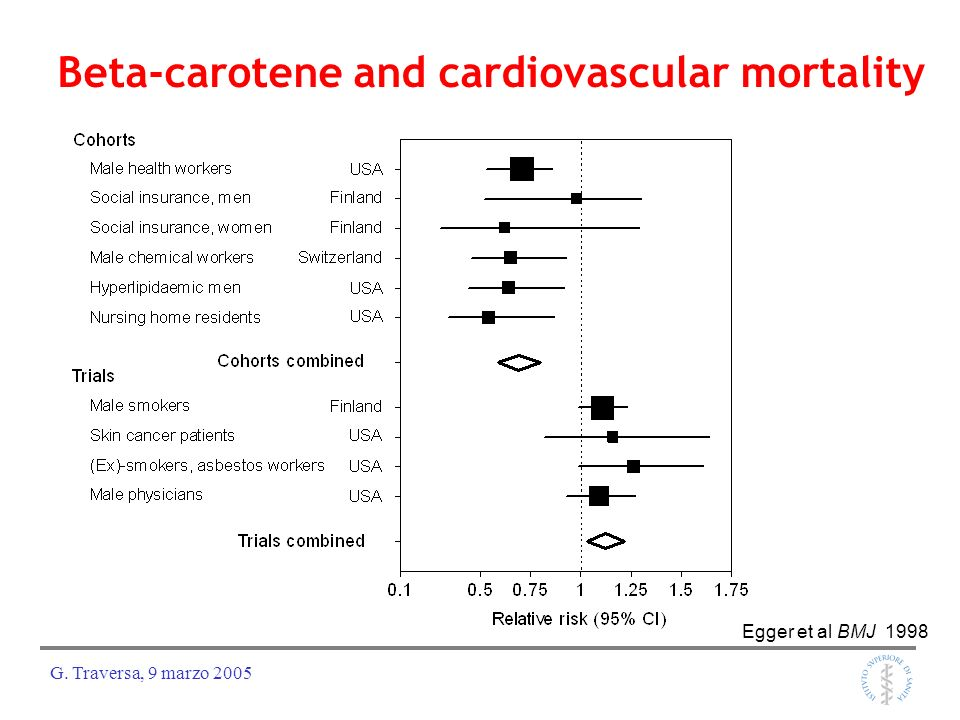 Beta-carotene and cardiovascular mortality