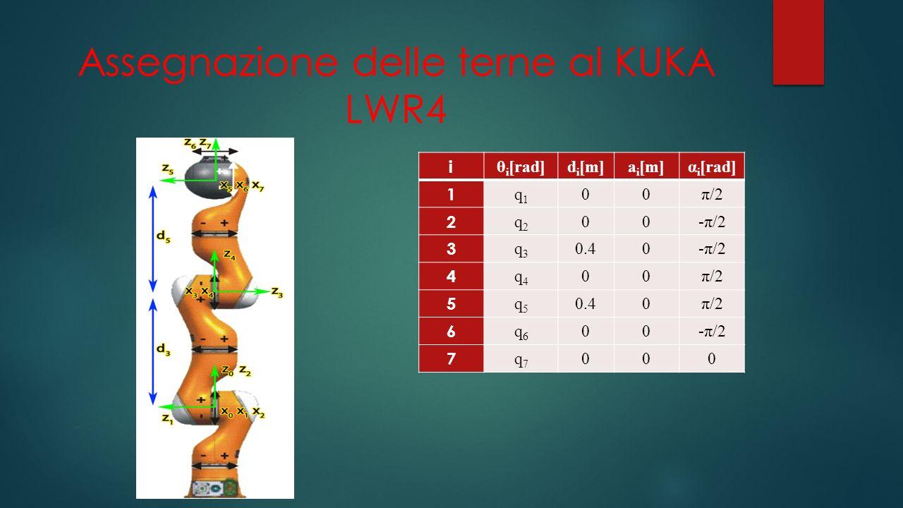 Assegnazione delle terne al KUKA LWR4