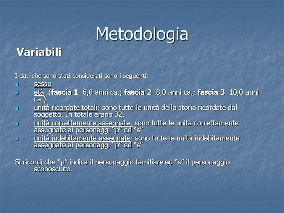 Metodologia Variabili. I dati che sono stati considerati sono i seguenti: sesso.