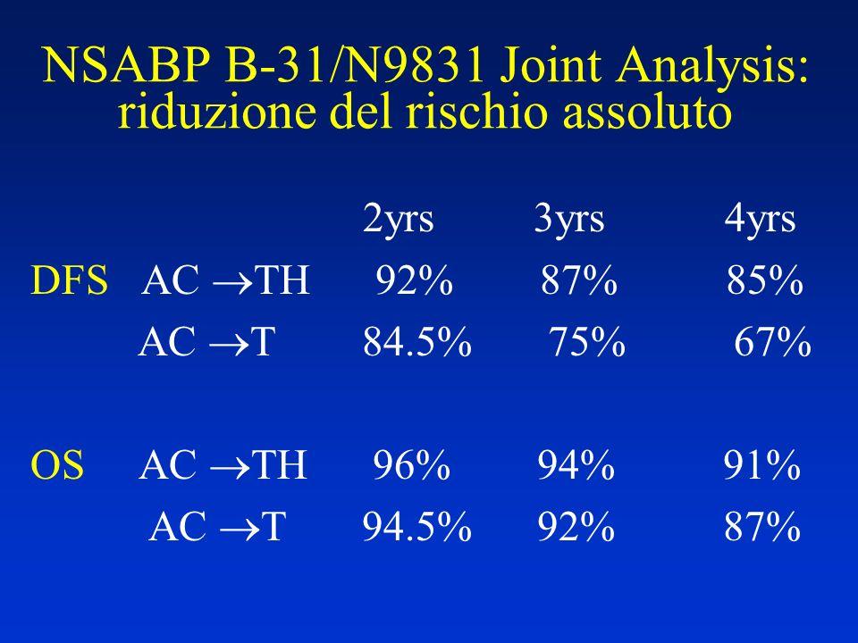 NSABP B-31/N9831 Joint Analysis: riduzione del rischio assoluto
