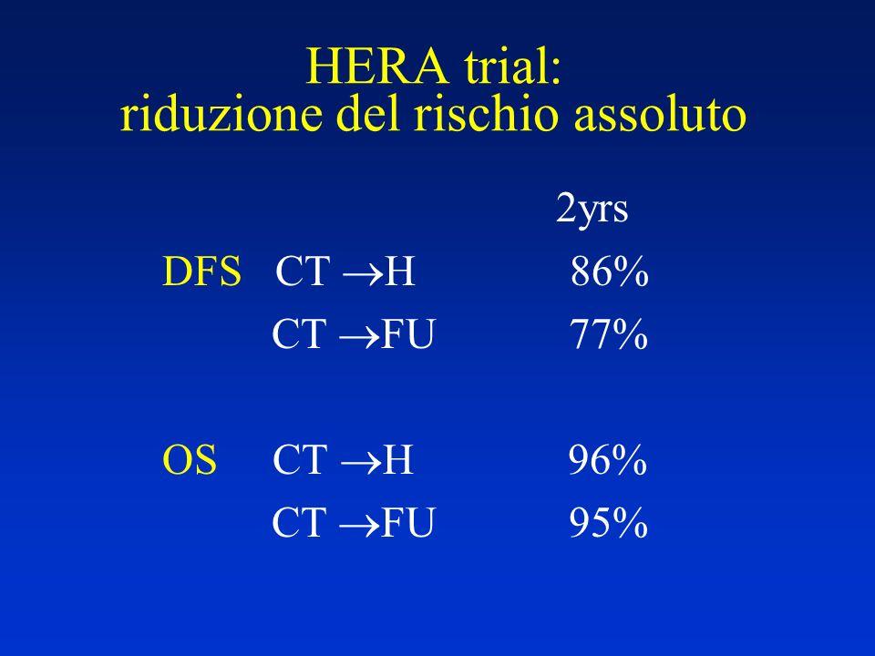 HERA trial: riduzione del rischio assoluto