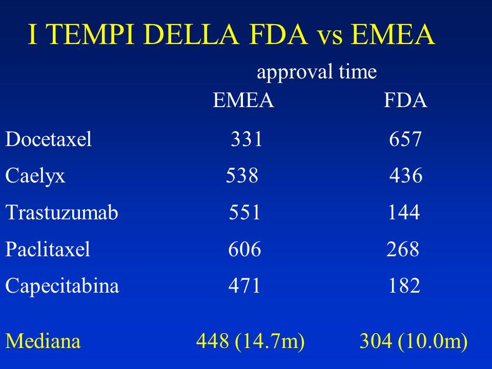 I TEMPI DELLA FDA vs EMEA