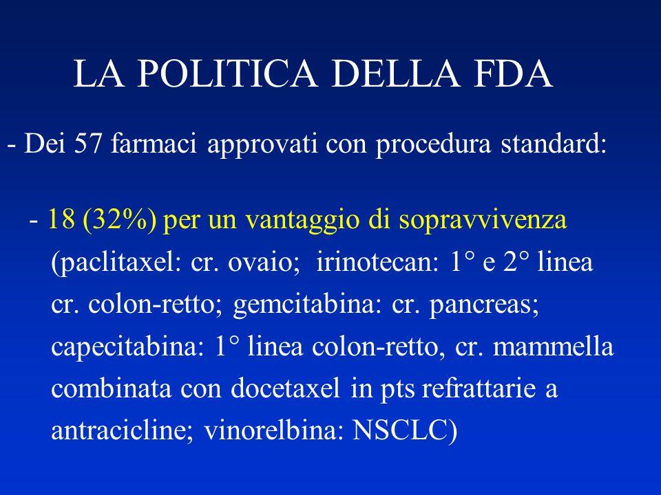 LA POLITICA DELLA FDA - Dei 57 farmaci approvati con procedura standard: - 18 (32%) per un vantaggio di sopravvivenza.