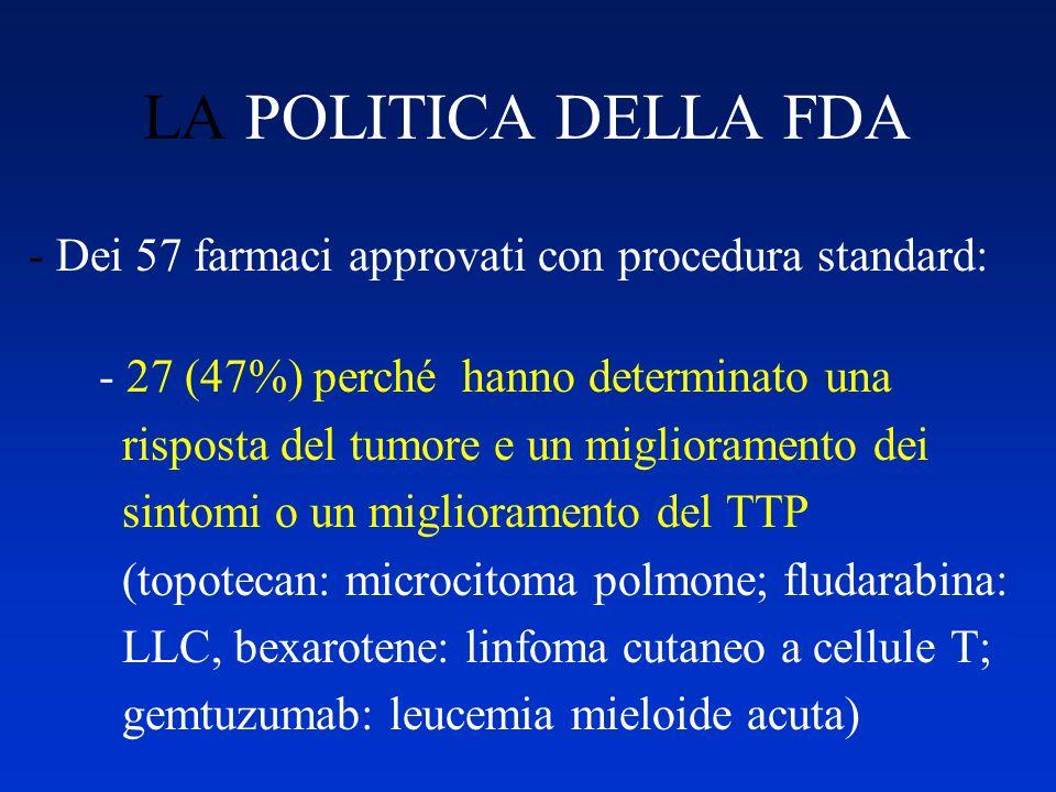 LA POLITICA DELLA FDA - Dei 57 farmaci approvati con procedura standard: - 27 (47%) perché hanno determinato una.