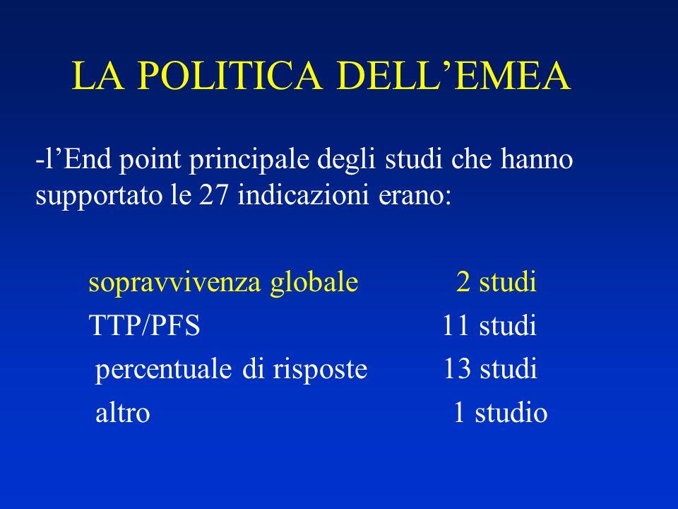 LA POLITICA DELL'EMEA l'End point principale degli studi che hanno supportato le 27 indicazioni erano: