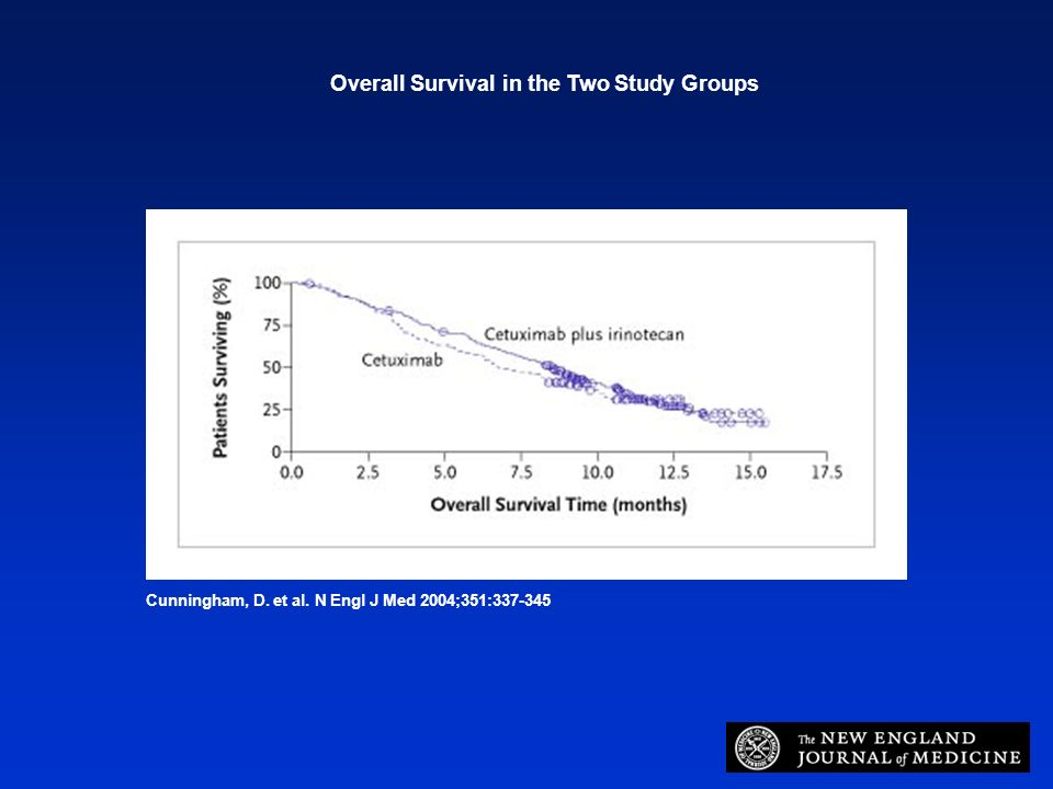 Overall Survival in the Two Study Groups