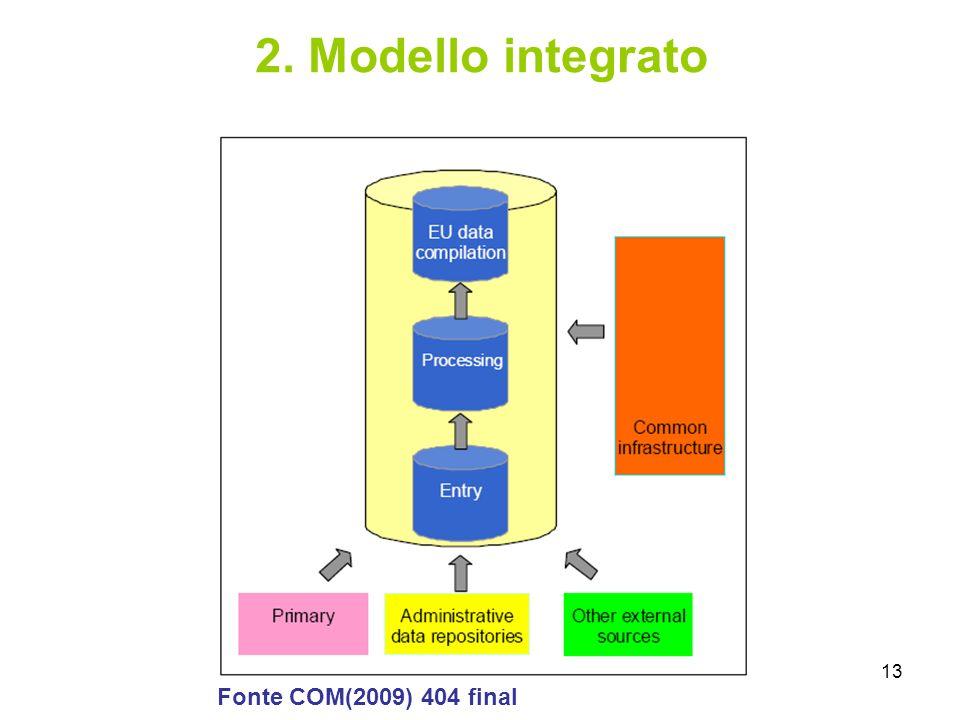 2. Modello integrato Fonte COM(2009) 404 final