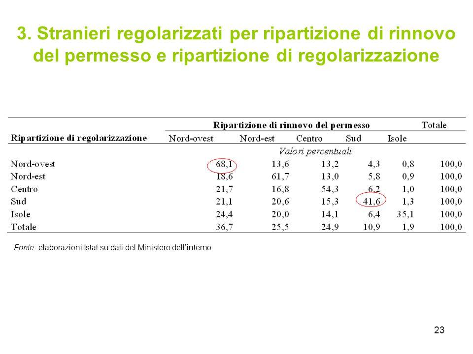 3. Stranieri regolarizzati per ripartizione di rinnovo del permesso e ripartizione di regolarizzazione