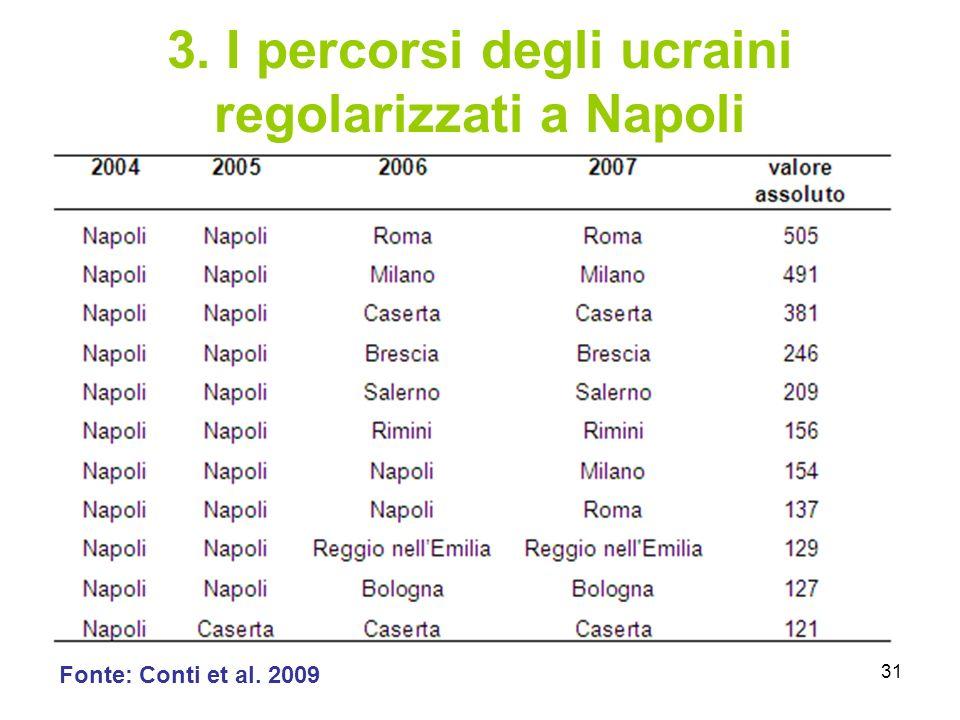 3. I percorsi degli ucraini regolarizzati a Napoli