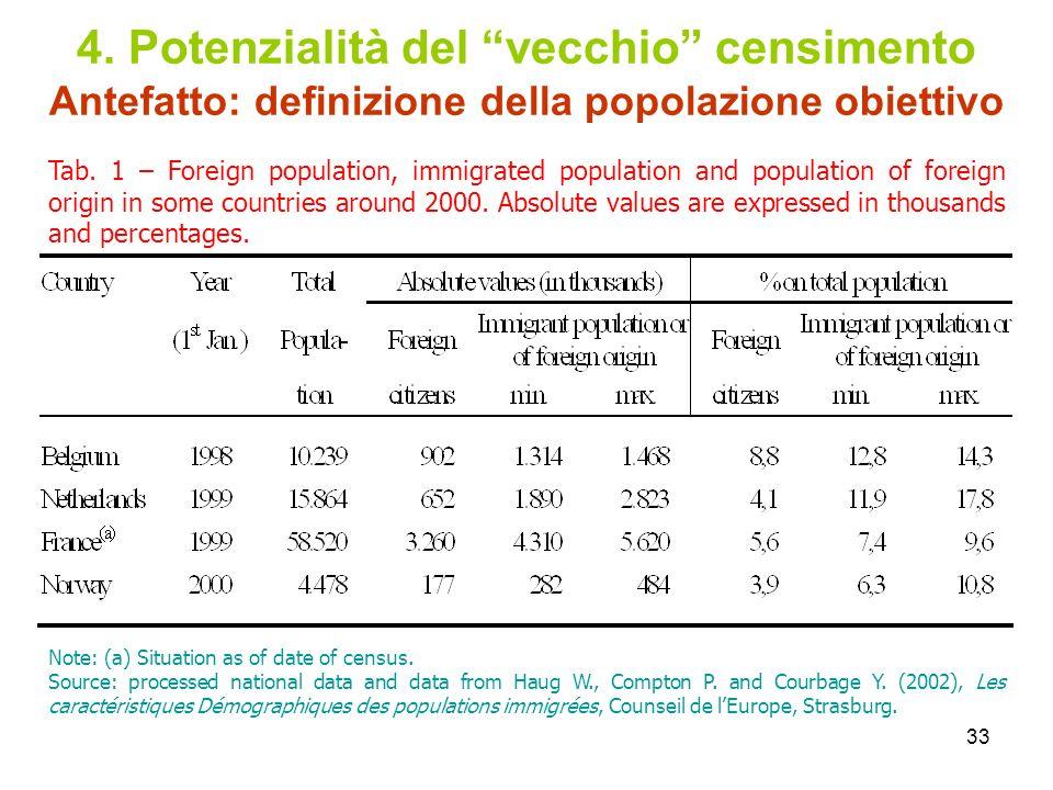 4. Potenzialità del vecchio censimento Antefatto: definizione della popolazione obiettivo