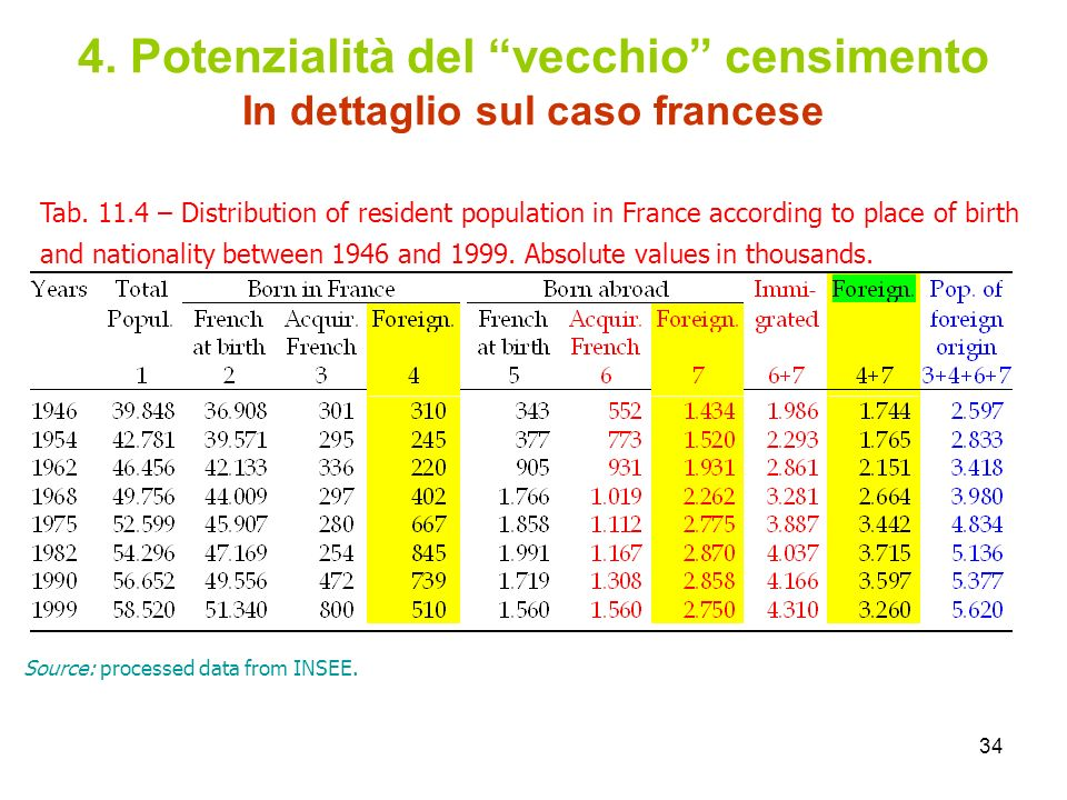 4. Potenzialità del vecchio censimento In dettaglio sul caso francese