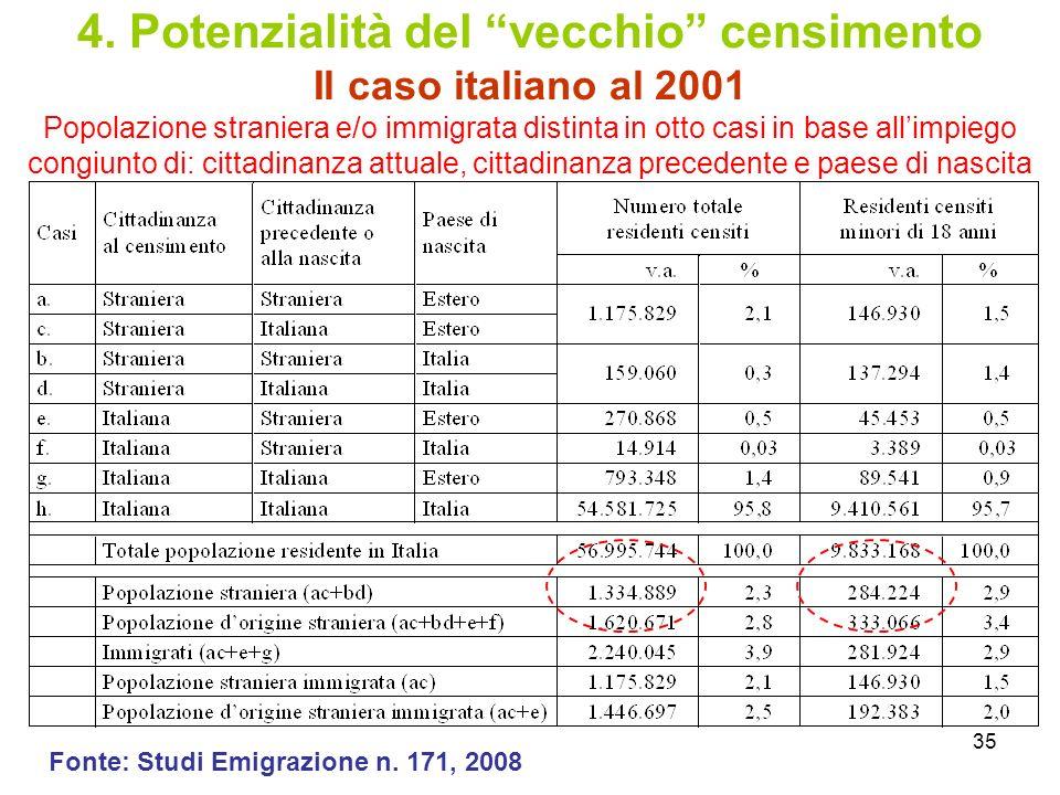 4. Potenzialità del vecchio censimento Il caso italiano al 2001
