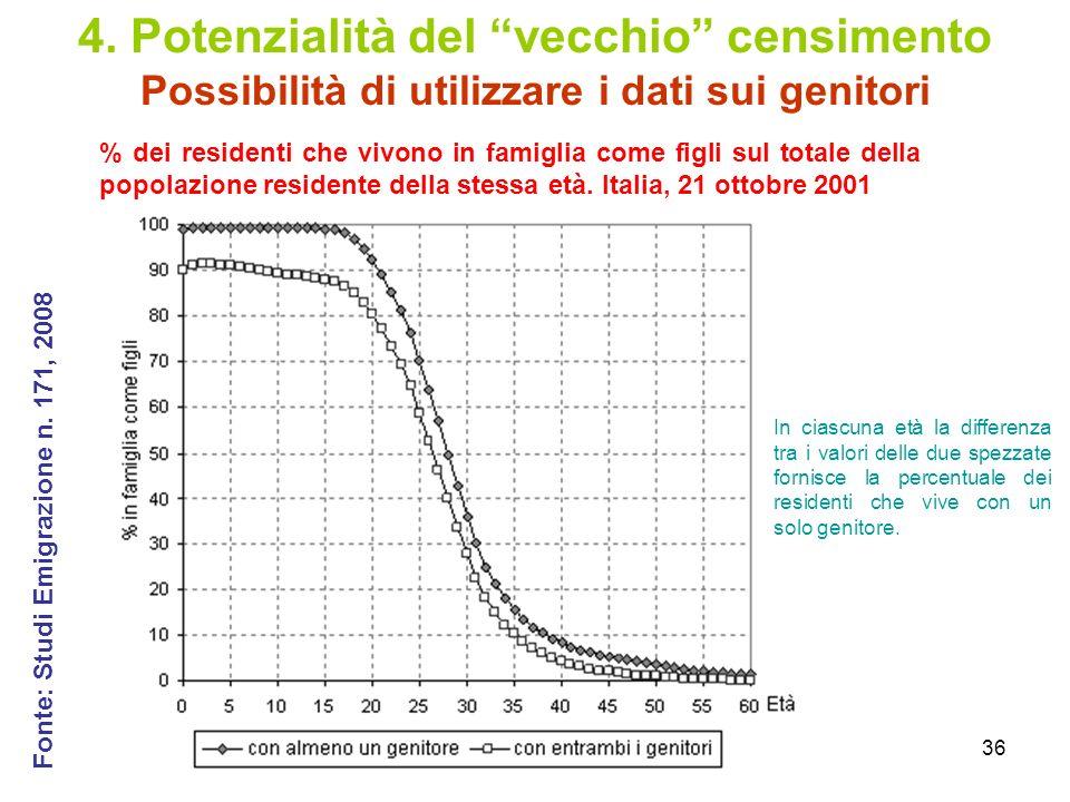 4. Potenzialità del vecchio censimento Possibilità di utilizzare i dati sui genitori