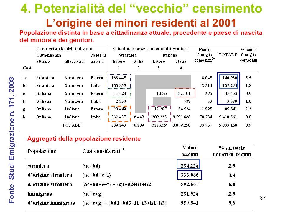 4. Potenzialità del vecchio censimento L'origine dei minori residenti al 2001