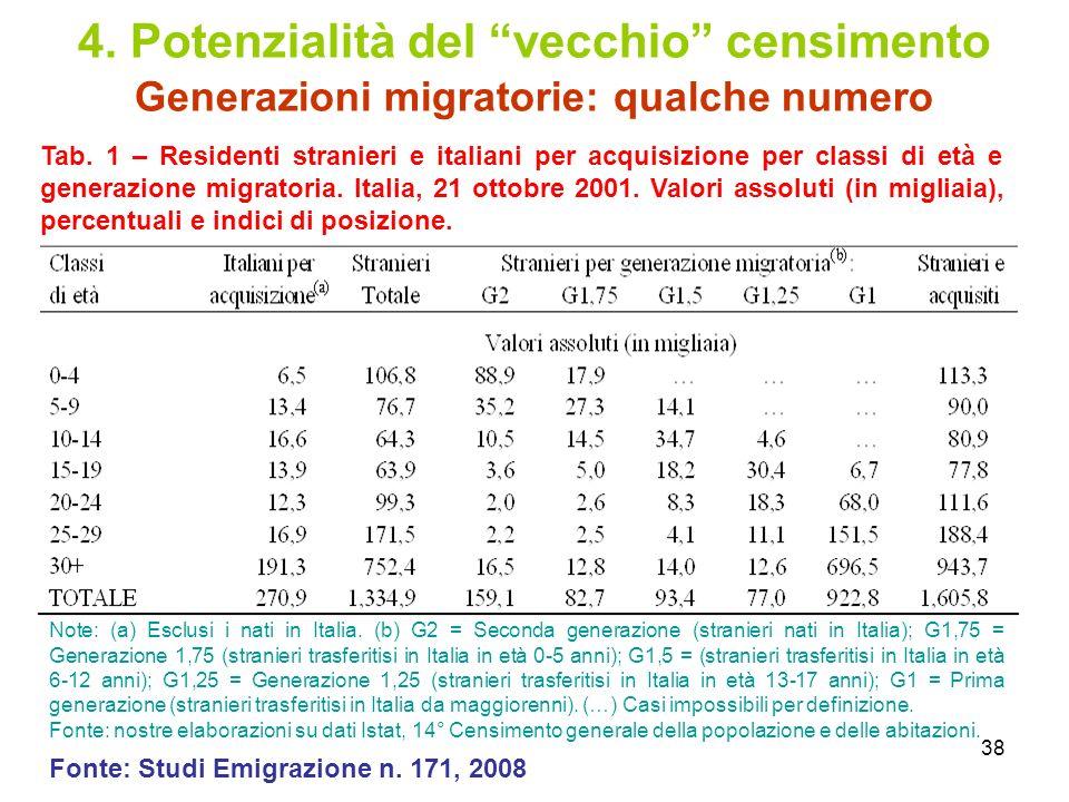 4. Potenzialità del vecchio censimento Generazioni migratorie: qualche numero