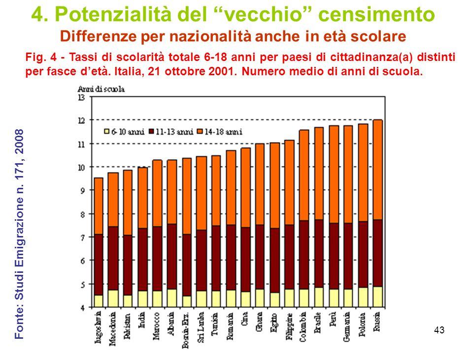 4. Potenzialità del vecchio censimento Differenze per nazionalità anche in età scolare