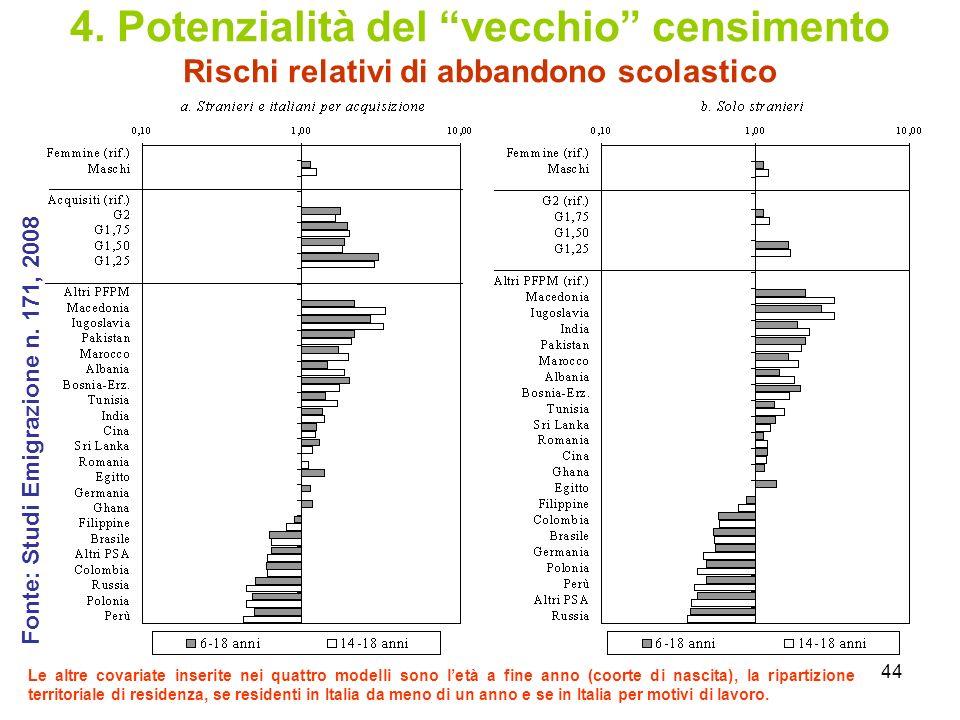 4. Potenzialità del vecchio censimento Rischi relativi di abbandono scolastico