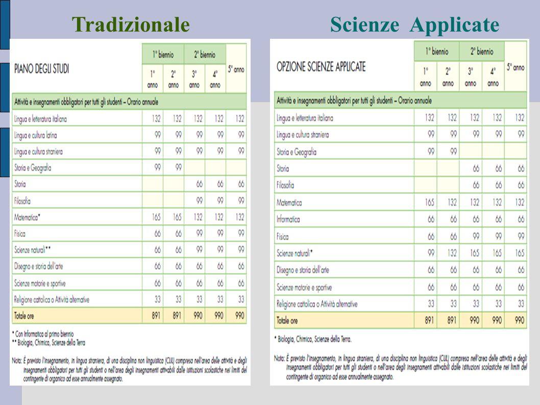 Tradizionale Scienze Applicate