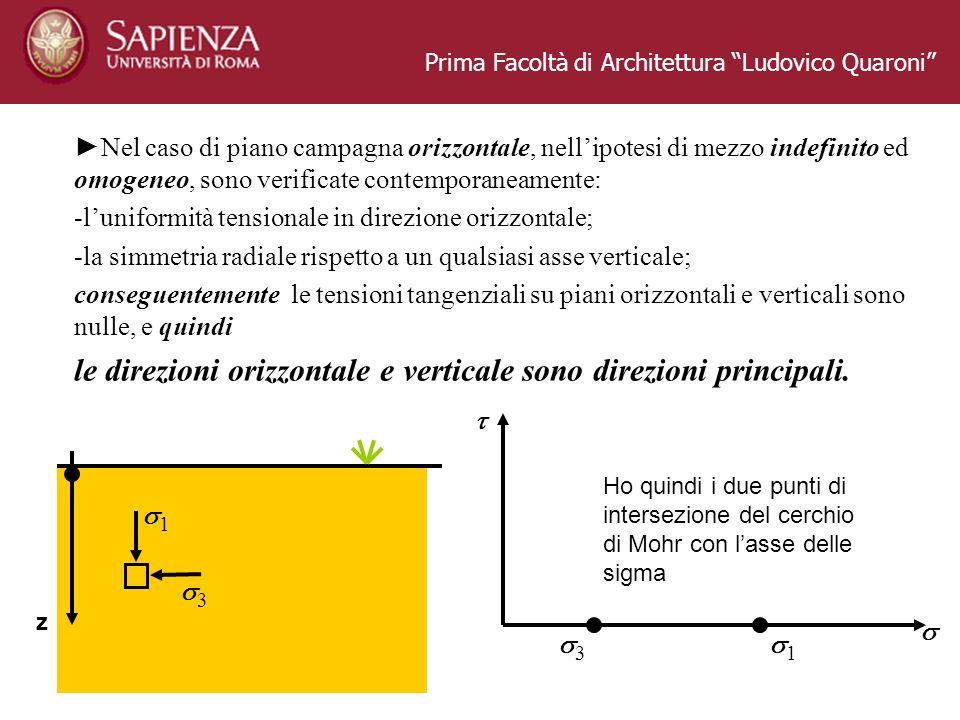 le direzioni orizzontale e verticale sono direzioni principali.