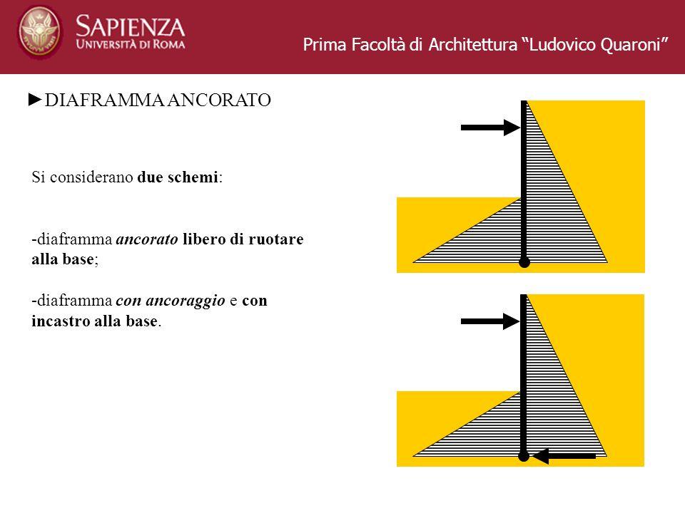 ►DIAFRAMMA ANCORATO Prima Facoltà di Architettura Ludovico Quaroni