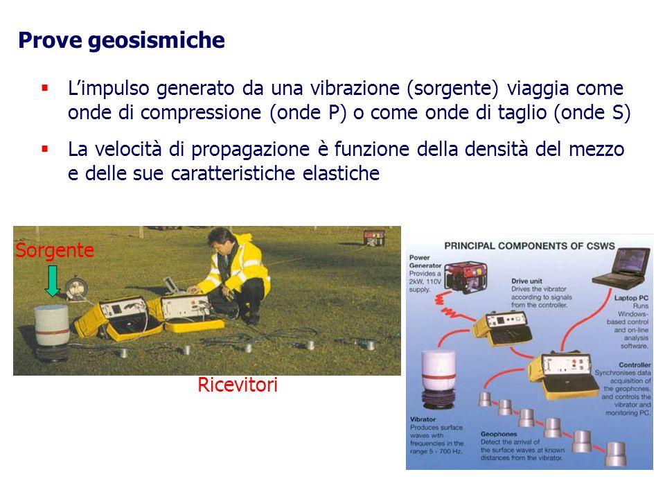 Prove geosismiche L'impulso generato da una vibrazione (sorgente) viaggia come onde di compressione (onde P) o come onde di taglio (onde S)
