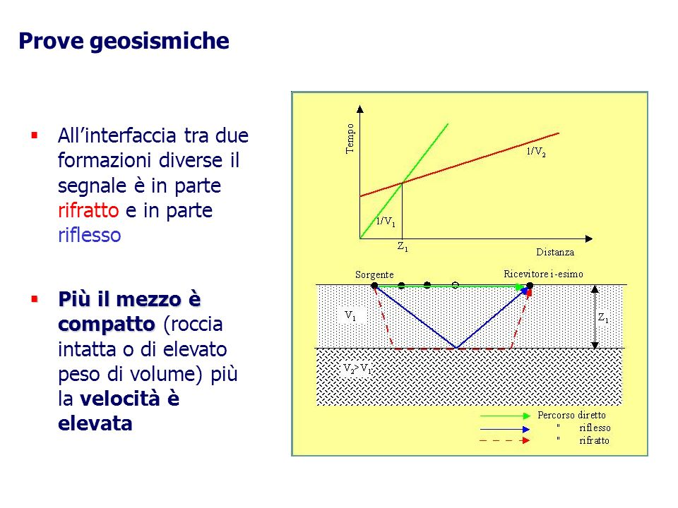 Prove geosismiche All'interfaccia tra due formazioni diverse il segnale è in parte rifratto e in parte riflesso.