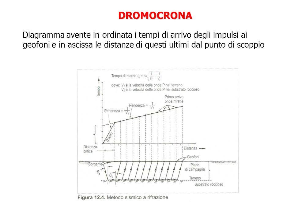DROMOCRONA Diagramma avente in ordinata i tempi di arrivo degli impulsi ai geofoni e in ascissa le distanze di questi ultimi dal punto di scoppio.
