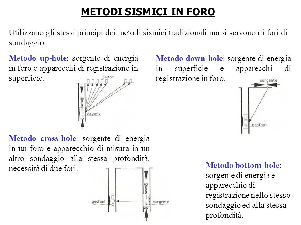 METODI SISMICI IN FORO Utilizzano gli stessi principi dei metodi sismici tradizionali ma si servono di fori di sondaggio.