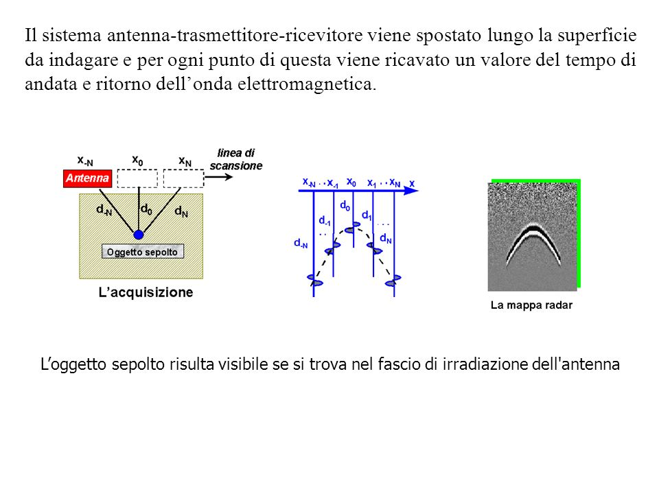 Il sistema antenna-trasmettitore-ricevitore viene spostato lungo la superficie da indagare e per ogni punto di questa viene ricavato un valore del tempo di andata e ritorno dell'onda elettromagnetica.