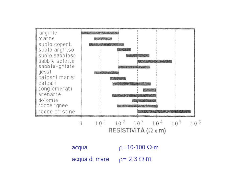 acqua =10-100 m acqua di mare = 2-3 m
