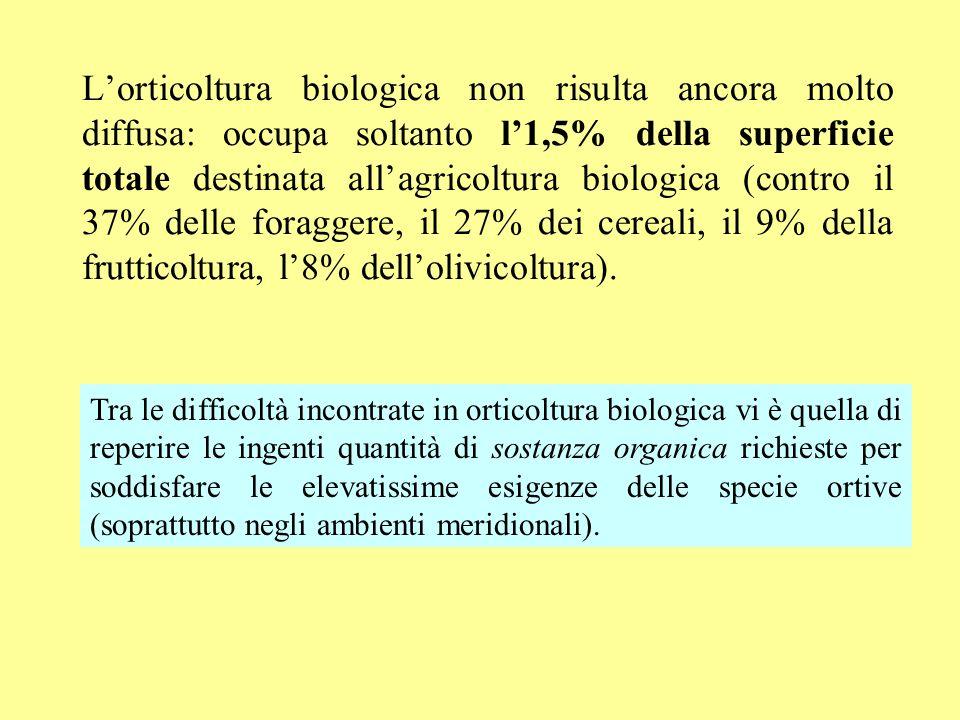 L'orticoltura biologica non risulta ancora molto diffusa: occupa soltanto l'1,5% della superficie totale destinata all'agricoltura biologica (contro il 37% delle foraggere, il 27% dei cereali, il 9% della frutticoltura, l'8% dell'olivicoltura).