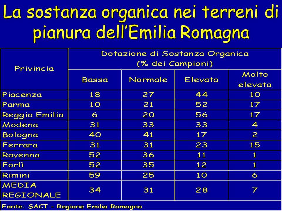 La sostanza organica nei terreni di pianura dell'Emilia Romagna