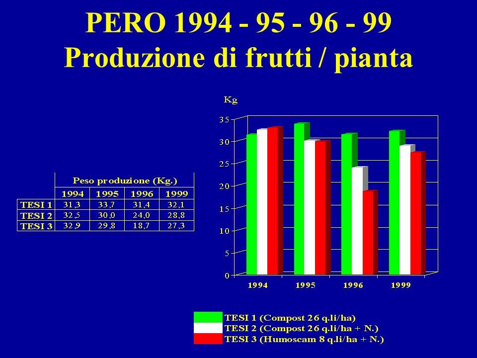PERO 1994 - 95 - 96 - 99 Produzione di frutti / pianta