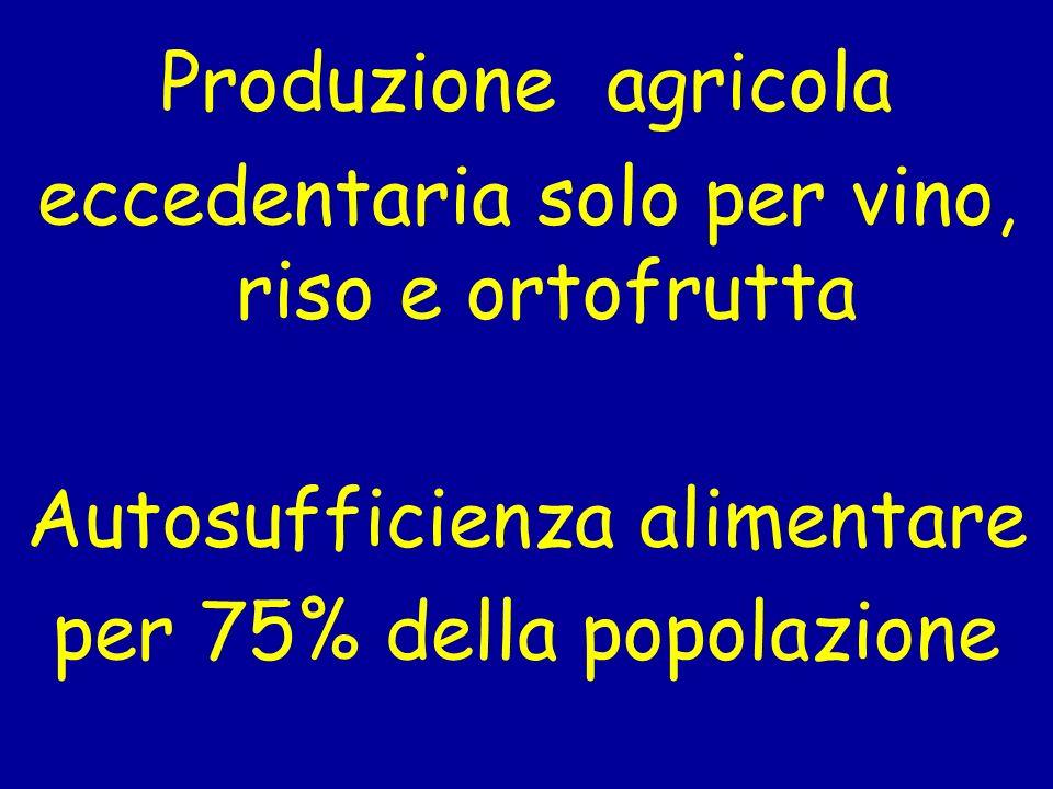 Produzione agricola eccedentaria solo per vino, riso e ortofrutta Autosufficienza alimentare per 75% della popolazione