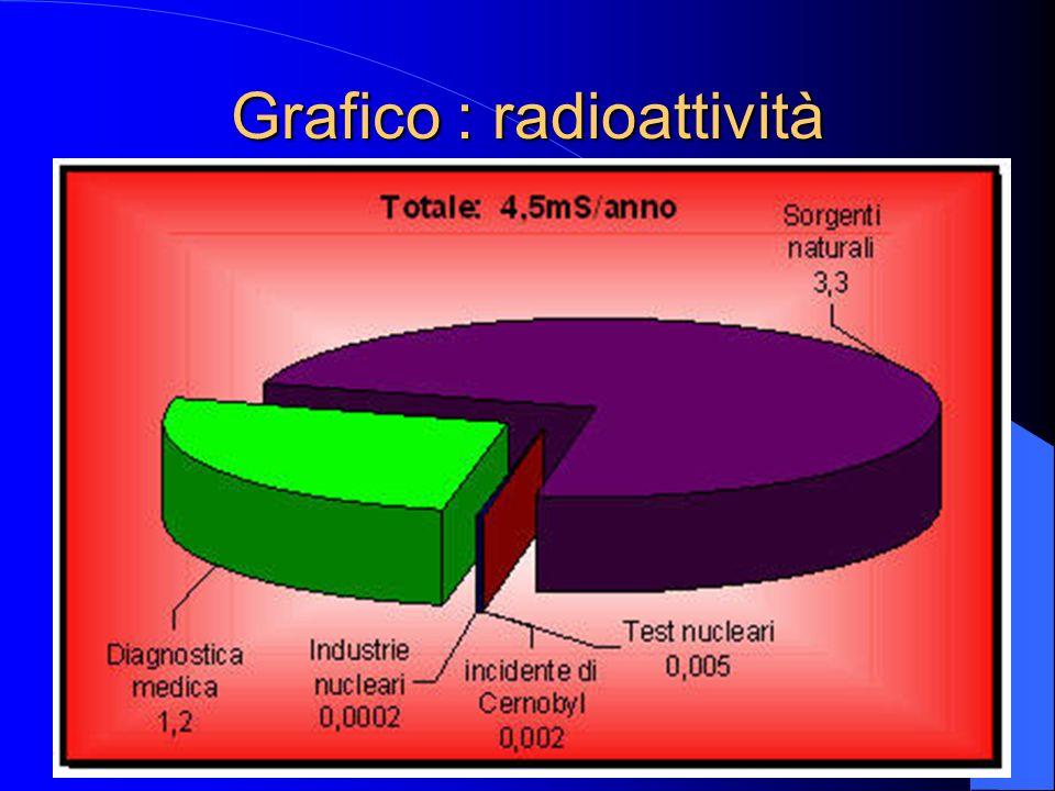 Grafico : radioattività
