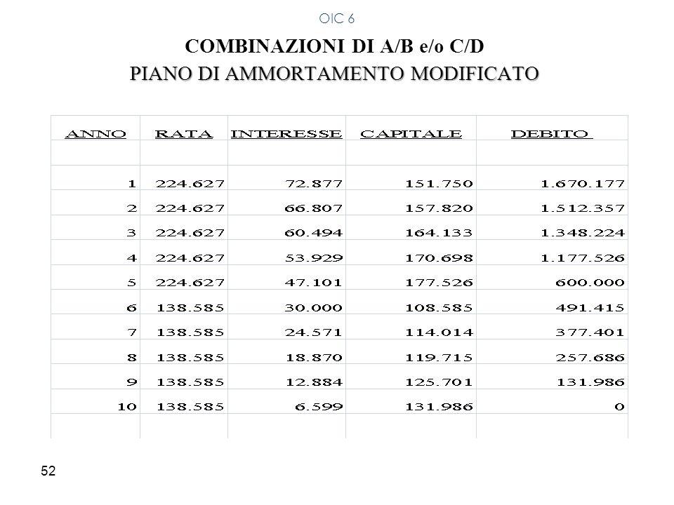 COMBINAZIONI DI A/B e/o C/D PIANO DI AMMORTAMENTO MODIFICATO