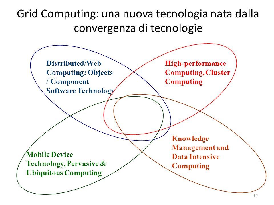 Grid Computing: una nuova tecnologia nata dalla convergenza di tecnologie