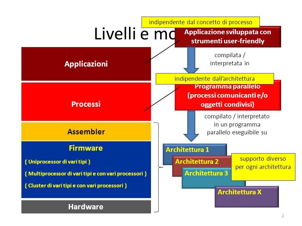 Livelli e moduli Applicazioni Processi Assembler Firmware Firmware