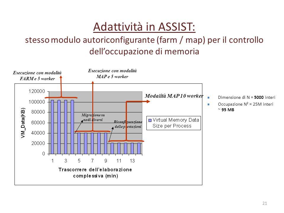 Adattività in ASSIST: stesso modulo autoriconfigurante (farm / map) per il controllo dell'occupazione di memoria