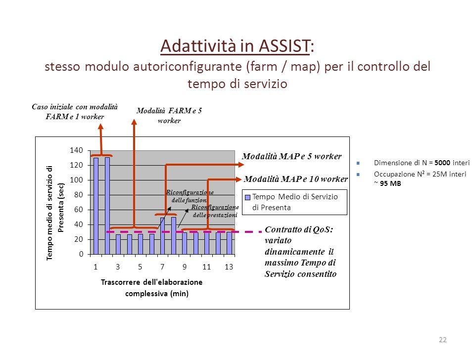 Adattività in ASSIST: stesso modulo autoriconfigurante (farm / map) per il controllo del tempo di servizio