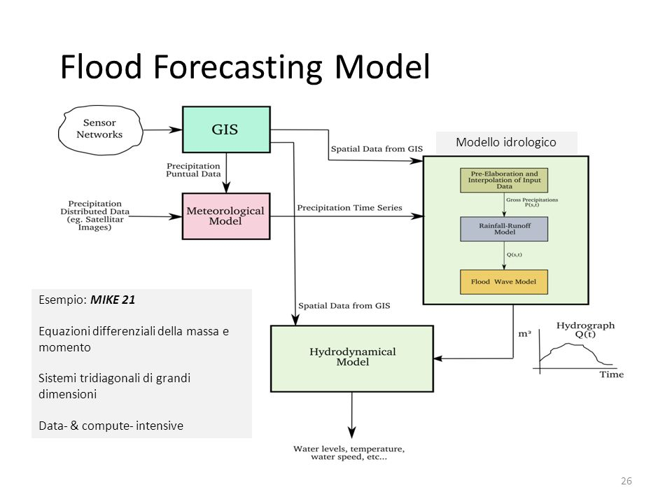 Flood Forecasting Model
