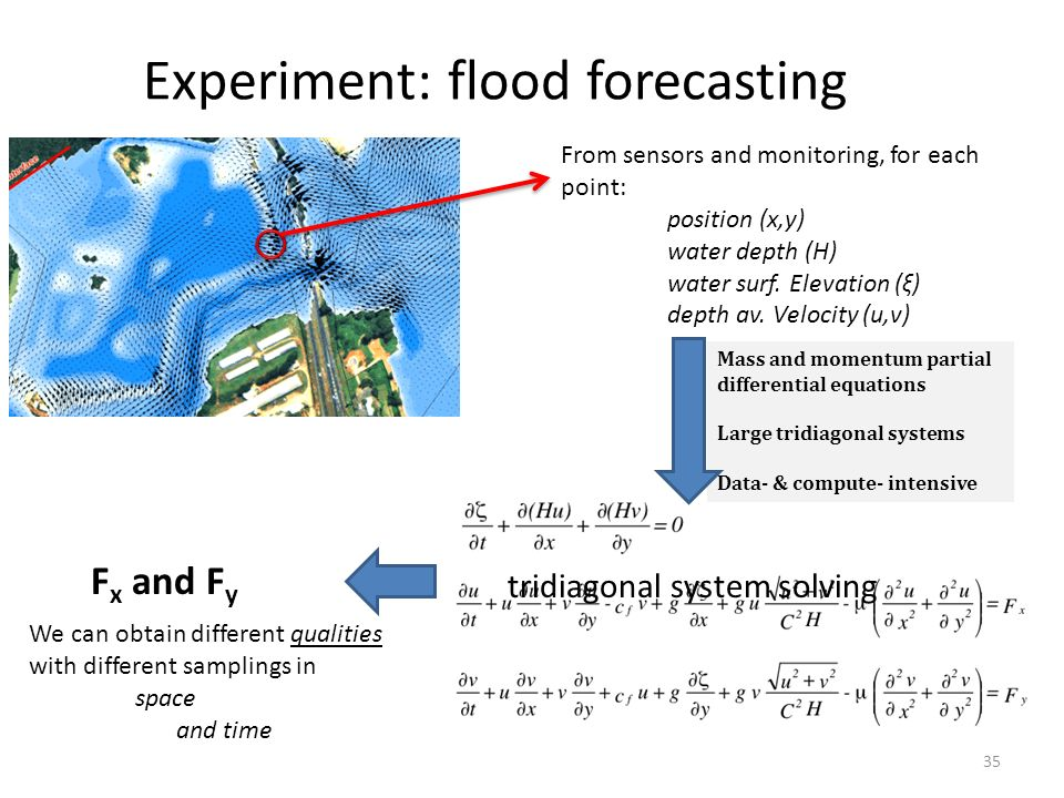 Experiment: flood forecasting