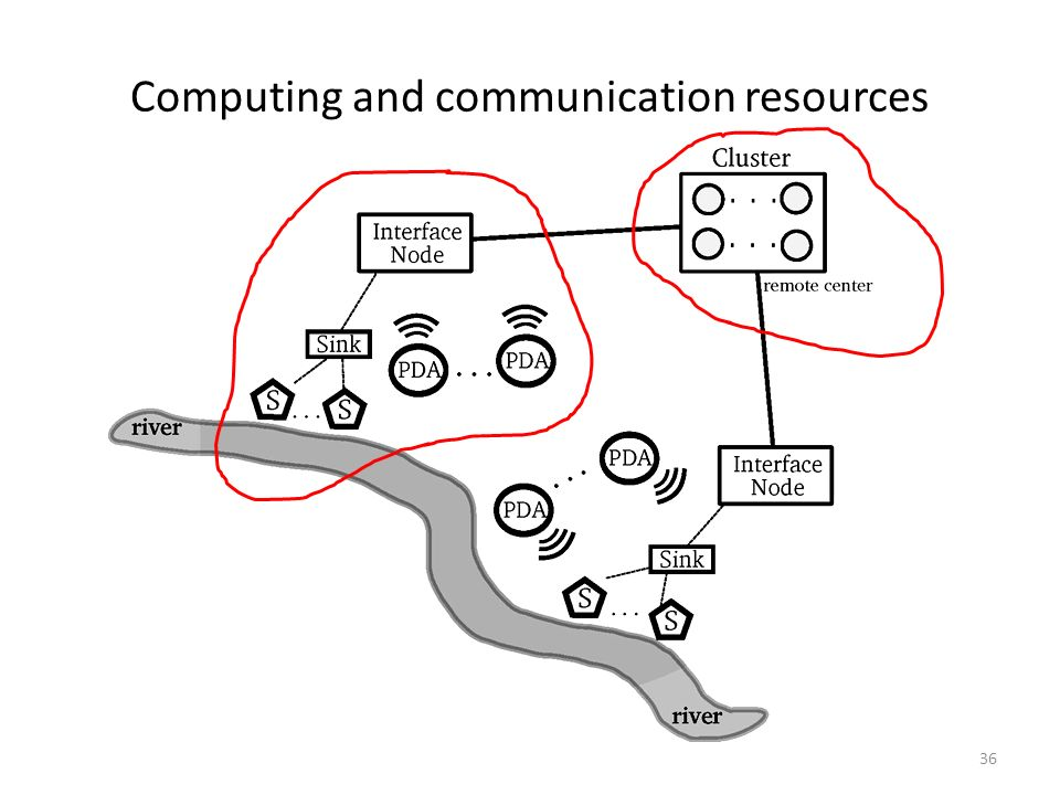 Computing and communication resources