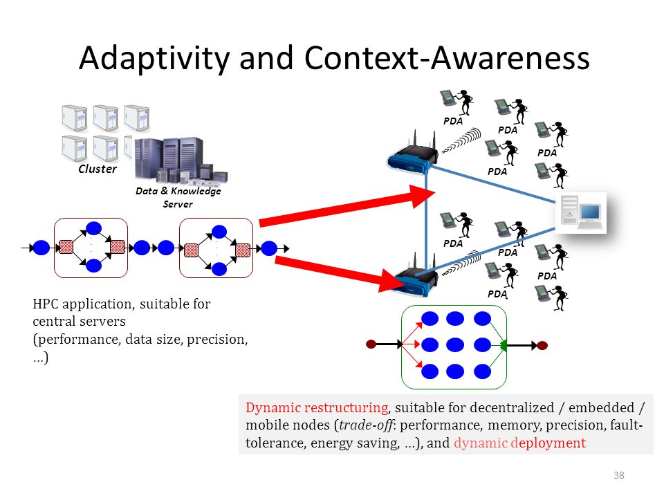 Adaptivity and Context-Awareness