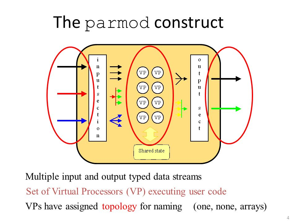 The parmod construct Multiple input and output typed data streams