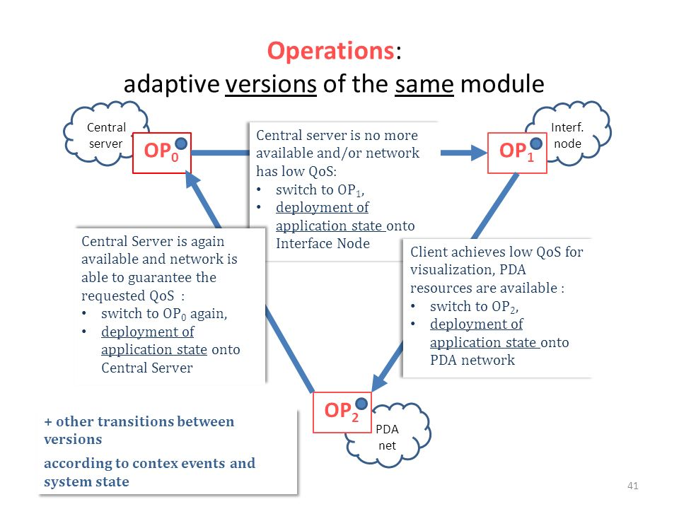 Operations: adaptive versions of the same module