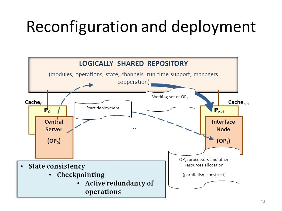 Reconfiguration and deployment